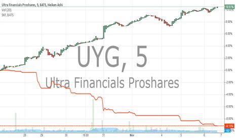 UYG: UYG VS SKF