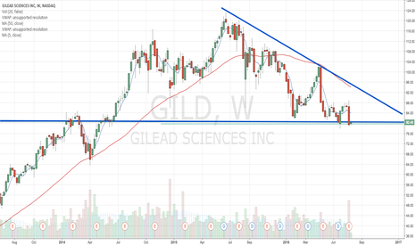 GILD: obvious range/descending triangle here.