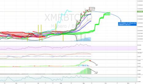 XMRBTC: Buy XMR Lower in october