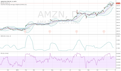 AMZN: Do not see AMZN going further up