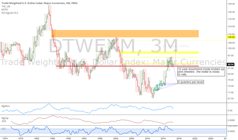 DTWEXM: Trade weighted dollar index: Strong fundamentals and technicals