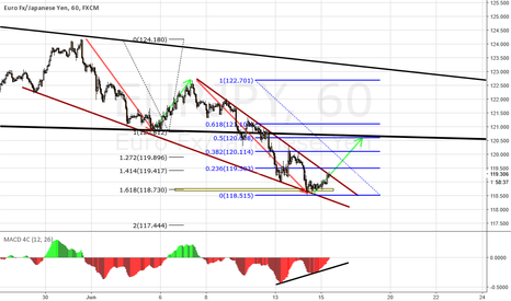 EURJPY: EURJPY LONG TRADE IDEA ON H1