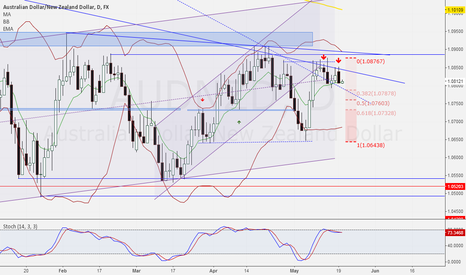 AUDNZD: Possible bear action in the next sessions.