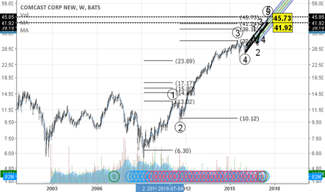CMCSA: cmcsa bullish fifth wave TP