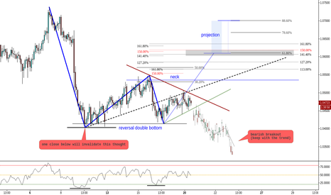 AUDNZD: (2h) Eventual Reversal Double Double Bottom // Divergence