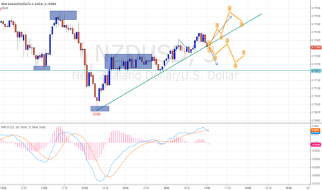 NZDUSD: NZD/USD DOWN FULL CHART