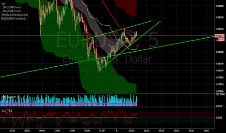 EURUSD: Rising Wedge 5 minute.