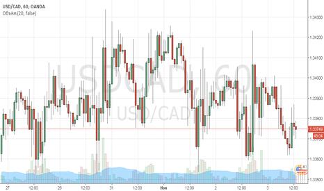 USDCAD: Укрепление канадского доллара на средний срок!