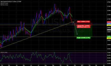 NZDUSD: after price break horizontal supporte sell it!