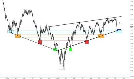 USOIL: Buy the Symmetry in Crude