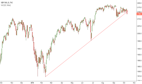 SPX: The Bubble Popped