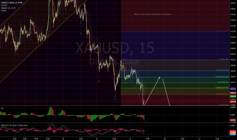 XAUUSD: Short term Elliot wave count - GOLD