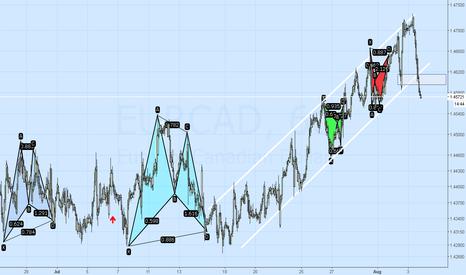 EURCAD: EURCAD Analysis