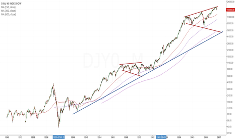 DJY0: DJIA 100 Year Overview