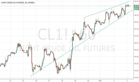 CL1!: USOIL watch up or down breakout to enter