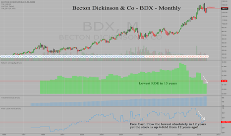 BDX: Becton Dickinson - BDX - Monthly - Deteriorating Fundamentals
