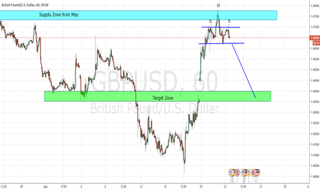 GBPUSD: GBP USD  SHS