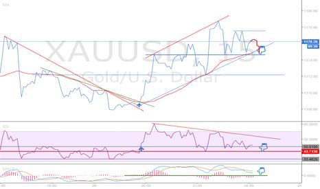 XAUUSD: GOLD : A SHORT TERM SET UP