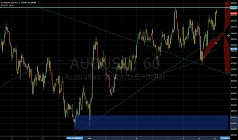 AUDUSD: double top on AUDUSD