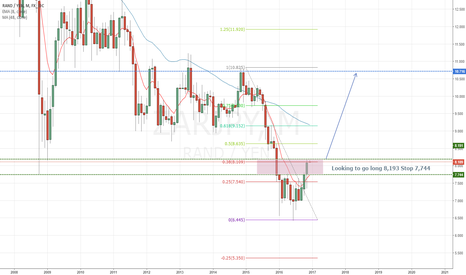 ZARJPY: ZARJPY Long based on Gold and Central Bank View