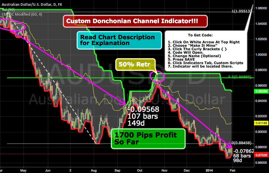 Custom Indicator for Donchian Channels!!! System Rules Included!