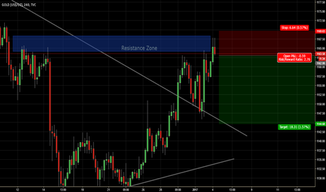 GOLD: Resistance Zone