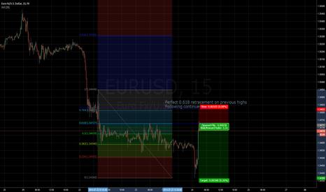 EURUSD: EURUSD re-test previous highs, following downside.