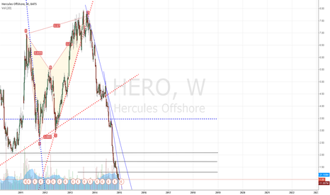 HERO: $HERO to remain range-bound until June 2015
