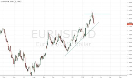 EURUSD: short term rebound with strong long term macro pressure