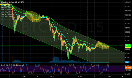 BTCUSD: Market Recovery Downward Trend