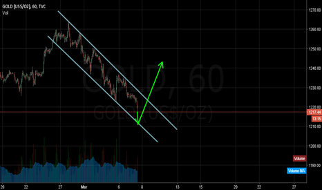 GOLD: gold wait fo buy