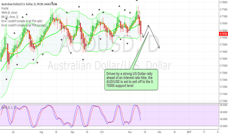 AUDUSD: AUDUSD sell off