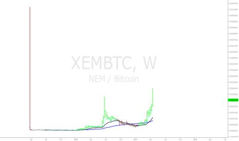 XEMBTC: XEMBTC Weekly Trend on NEM