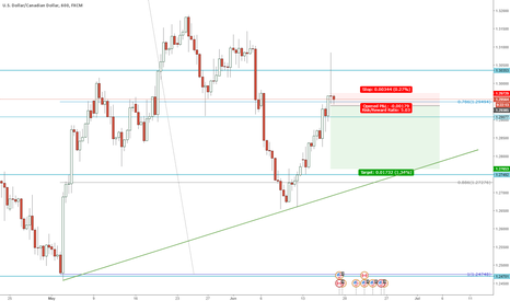 USDCAD: USDCAD Shooting star -> Short