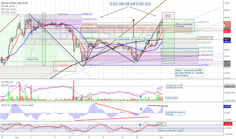 BTCUSD: 4hr BTCe - Bat Point D target hit
