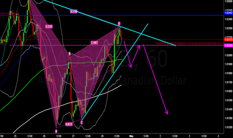 AUDCAD: AUDCAD POSSIBLE SELL IDEA