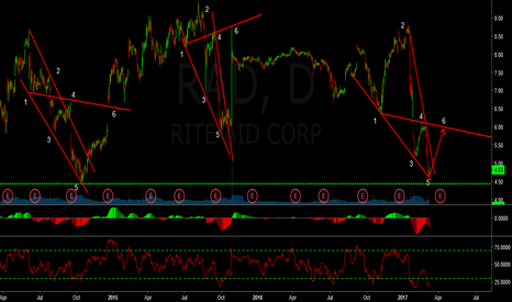RAD: Rad oversold wolfe bounce
