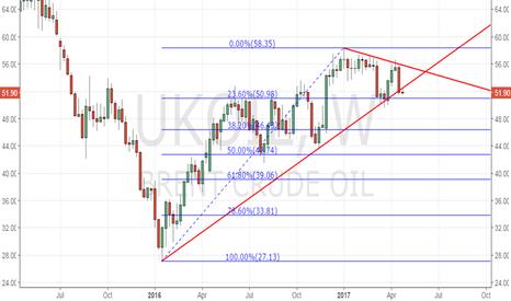 UKOIL: Brent oil – Major trend reversal, eyes sub-$49.75 levels
