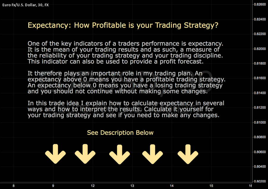 Expectancy: How Profitable is your Trading Strategy?