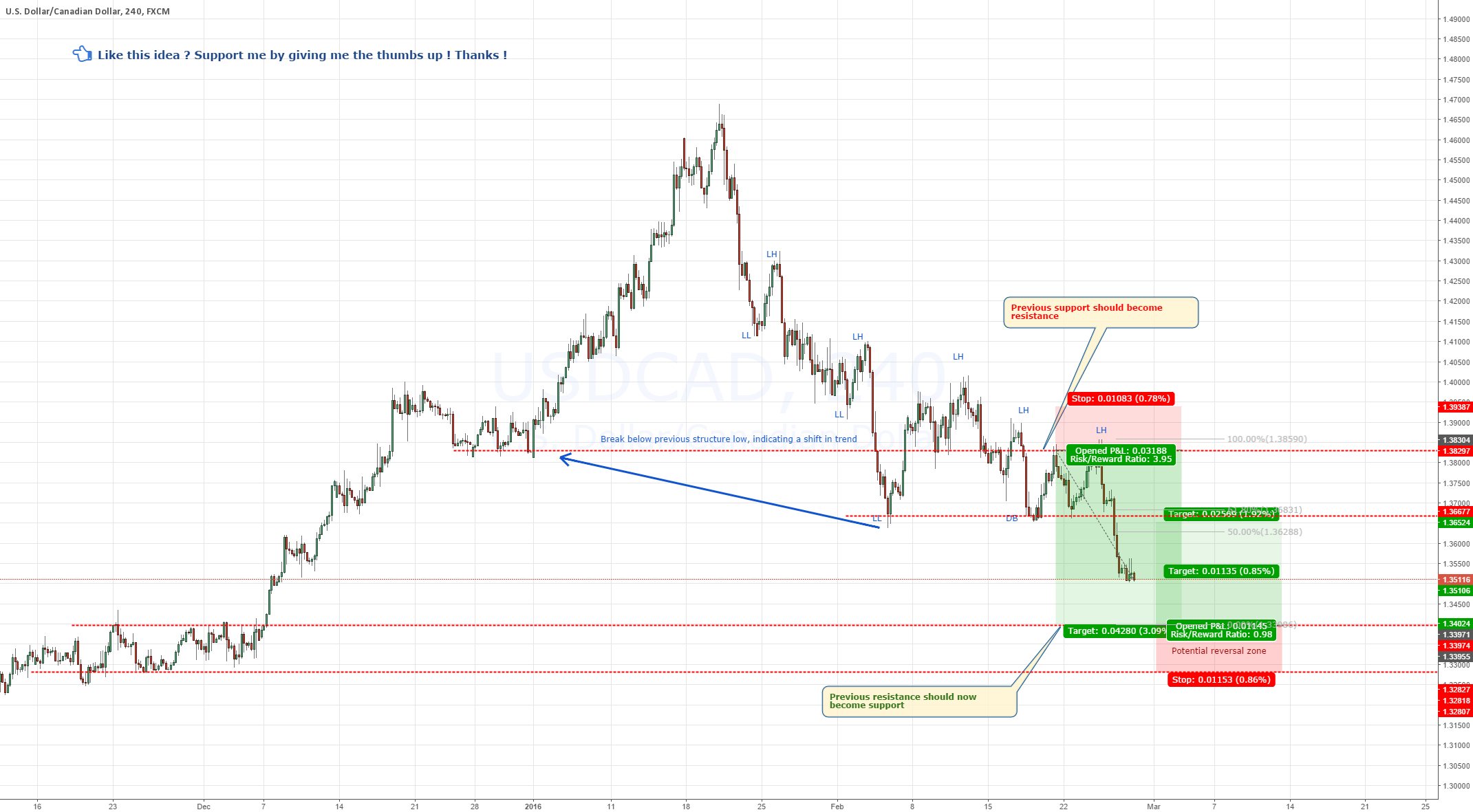 USDCAD - Almost reached targets - Preparing for reversal