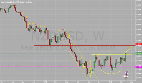 NZDUSD: $NZDUSD - Further upside possible with USD Dovish Tone