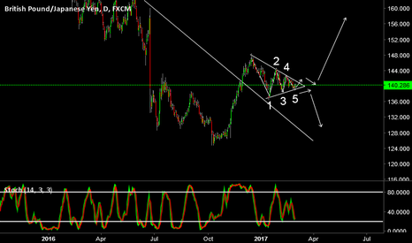 GBPJPY: Triangle on GBPJPY Daily