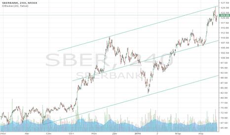 SBER: Короткая позиция по Сбербанку
