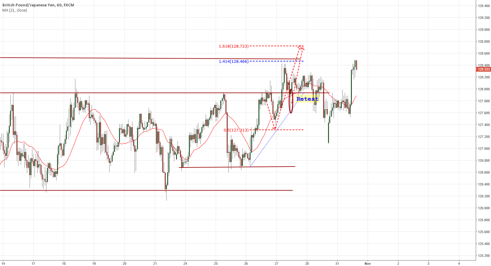 GBPJPY TIME TO SHORT