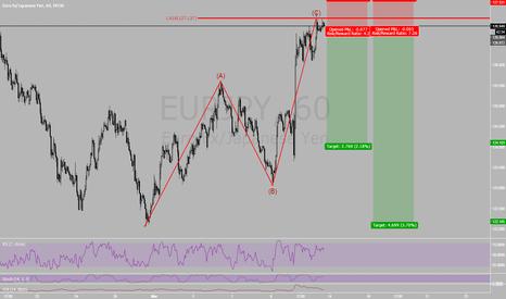 EURJPY: Fib inversion at market on Eur/Jpy