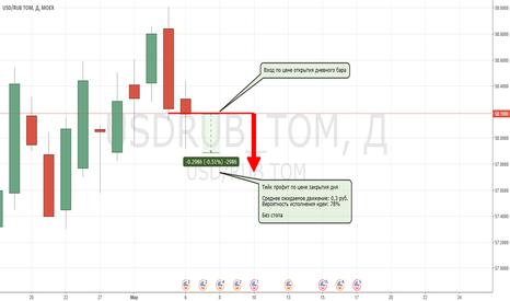 USDRUB_TOM: USDRUB_TOM в шорт. Однодневная сделка. В: 78%; П: 0.3 руб.