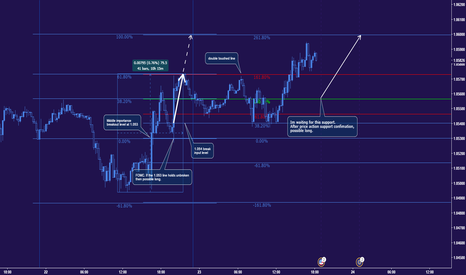 EURUSD: Support 1.056 for target 1.060