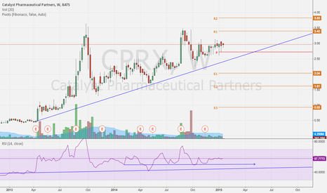 CPRX: CPRX Don't Fight The Trend