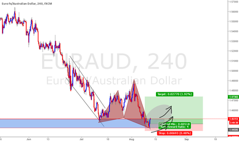 EURAUD: EURAUD : 4hr Bullish Butterfly, take it or leave it. #freepips