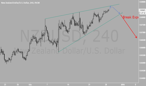 NZDUSD: Just a little more and SHORT all the way